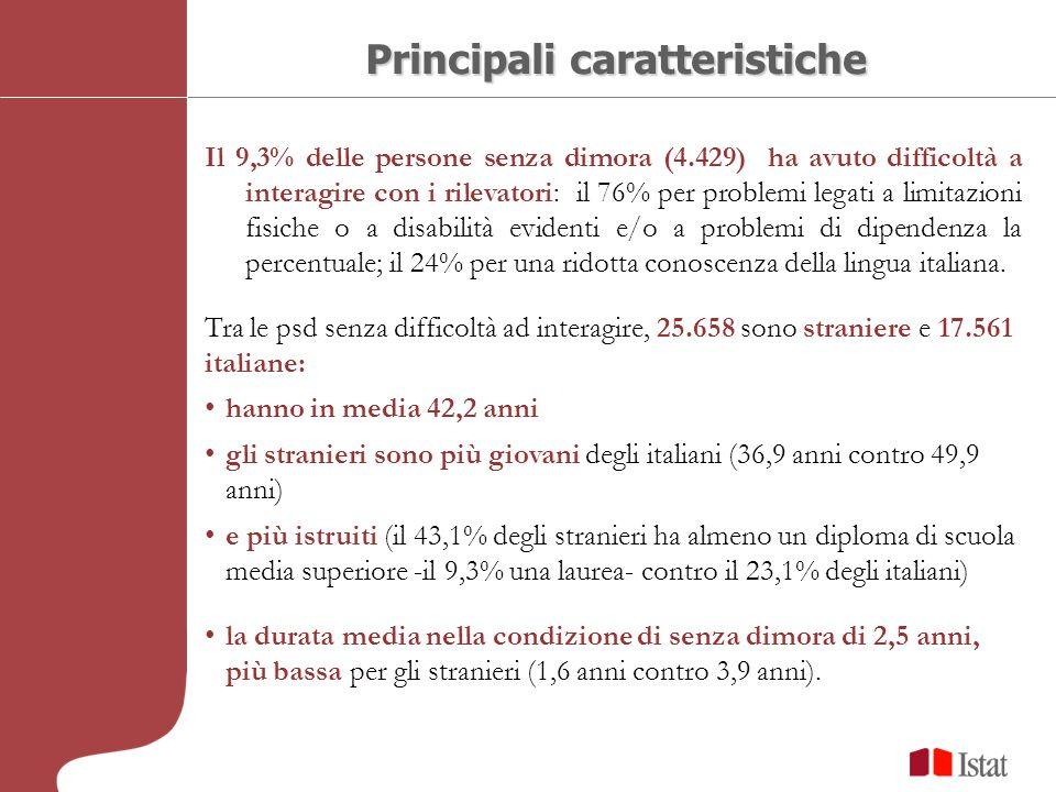 Il 9,3% delle persone senza dimora (4.429) ha avuto difficoltà a interagire con i rilevatori: il 76% per problemi legati a limitazioni fisiche o a disabilità evidenti e/o a problemi di dipendenza la percentuale; il 24% per una ridotta conoscenza della lingua italiana.