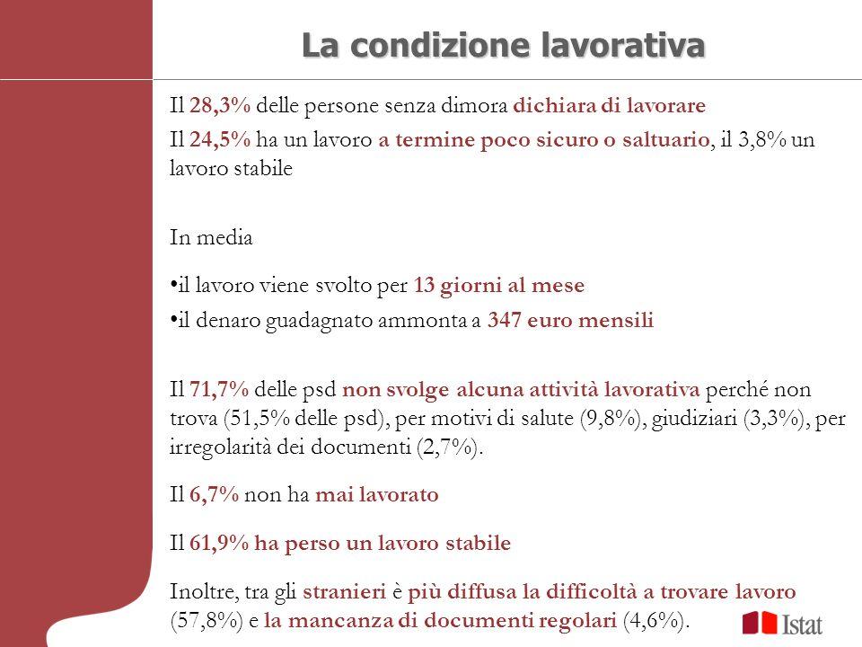 Il 28,3% delle persone senza dimora dichiara di lavorare Il 24,5% ha un lavoro a termine poco sicuro o saltuario, il 3,8% un lavoro stabile In media il lavoro viene svolto per 13 giorni al mese il denaro guadagnato ammonta a 347 euro mensili Il 71,7% delle psd non svolge alcuna attività lavorativa perché non trova (51,5% delle psd), per motivi di salute (9,8%), giudiziari (3,3%), per irregolarità dei documenti (2,7%).