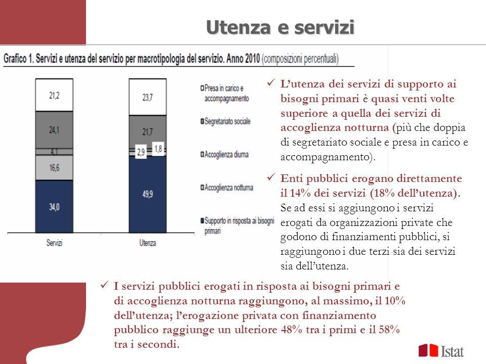 Utenza e servizi Lutenza dei servizi di supporto ai bisogni primari è quasi venti volte superiore a quella dei servizi di accoglienza notturna (più ch