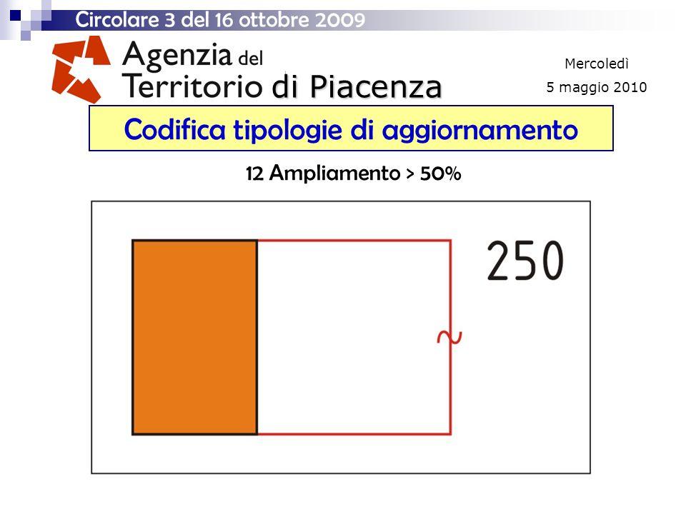 di Piacenza Mercoledì 5 maggio 2010 Codifica tipologie di aggiornamento Circolare 3 del 16 ottobre 2009 12 Ampliamento > 50%