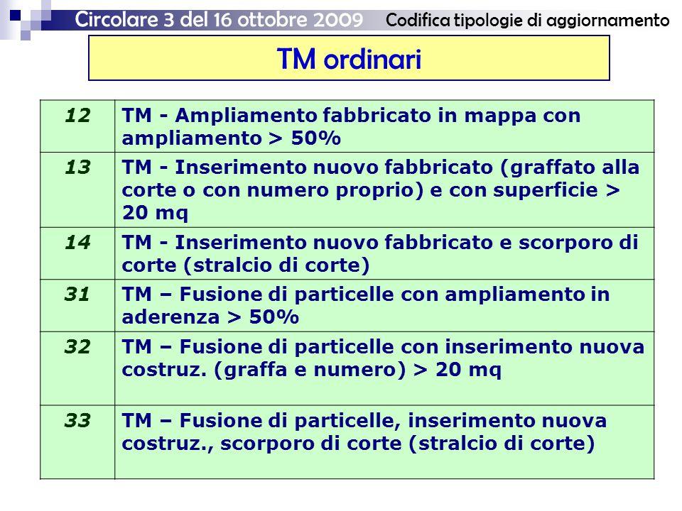 TM ordinari Circolare 3 del 16 ottobre 2009 Codifica tipologie di aggiornamento 12TM - Ampliamento fabbricato in mappa con ampliamento > 50% 13TM - Inserimento nuovo fabbricato (graffato alla corte o con numero proprio) e con superficie > 20 mq 14TM - Inserimento nuovo fabbricato e scorporo di corte (stralcio di corte) 31TM – Fusione di particelle con ampliamento in aderenza > 50% 32TM – Fusione di particelle con inserimento nuova costruz.