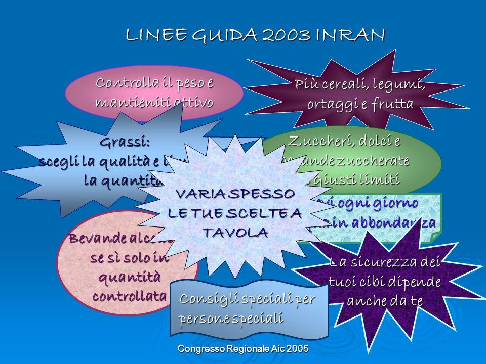 Congresso Regionale Aic 2005 LINEE GUIDA 2003 INRAN Controlla il peso e Controlla il peso e mantieniti attivo Più cereali, legumi, ortaggi e frutta Gr