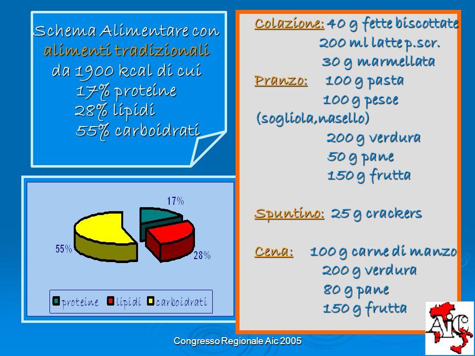 Congresso Regionale Aic 2005 Colazione:40 g fette biscottate Colazione: 40 g fette biscottate 200 ml latte p.scr. 30 g marmellata 200 ml latte p.scr.