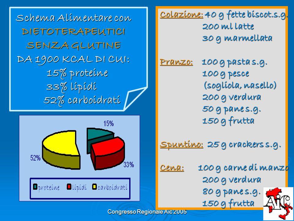 Congresso Regionale Aic 2005 Schema Alimentare con DIETOTERAPEUTICI SENZA GLUTINE DA 1900 KCAL DI CUI: 15% proteine 33% lipidi 33% lipidi 52% carboidr