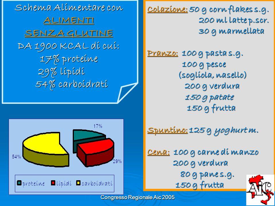Congresso Regionale Aic 2005 Schema Alimentare con ALIMENTI SENZA GLUTINE DA 1900 KCAL di cui: 17% proteine 29% lipidi 29% lipidi 54% carboidrati 54%