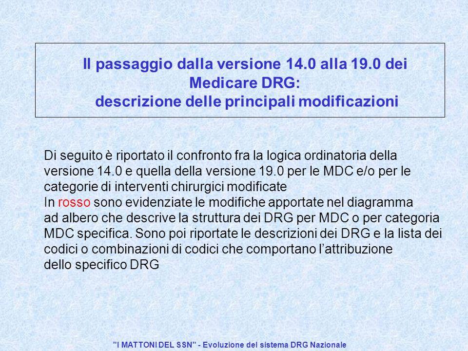 I MATTONI DEL SSN - Evoluzione del sistema DRG Nazionale Il passaggio dalla versione 14.0 alla 19.0 dei Medicare DRG: descrizione delle principali modificazioni Di seguito è riportato il confronto fra la logica ordinatoria della versione 14.0 e quella della versione 19.0 per le MDC e/o per le categorie di interventi chirurgici modificate In rosso sono evidenziate le modifiche apportate nel diagramma ad albero che descrive la struttura dei DRG per MDC o per categoria MDC specifica.