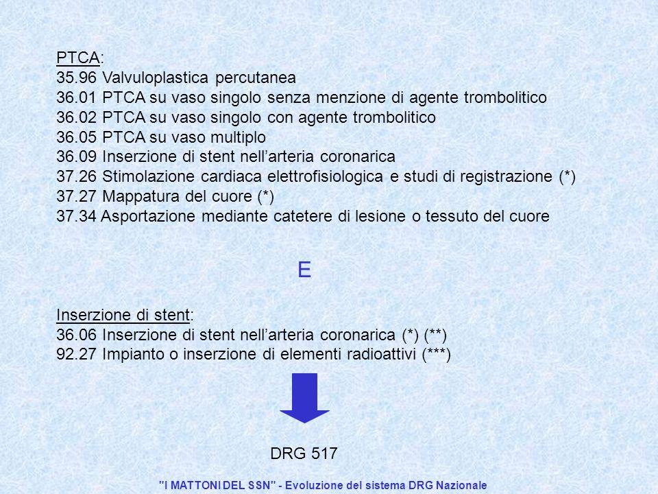 I MATTONI DEL SSN - Evoluzione del sistema DRG Nazionale PTCA: 35.96 Valvuloplastica percutanea 36.01 PTCA su vaso singolo senza menzione di agente trombolitico 36.02 PTCA su vaso singolo con agente trombolitico 36.05 PTCA su vaso multiplo 36.09 Inserzione di stent nellarteria coronarica 37.26 Stimolazione cardiaca elettrofisiologica e studi di registrazione (*) 37.27 Mappatura del cuore (*) 37.34 Asportazione mediante catetere di lesione o tessuto del cuore Inserzione di stent: 36.06 Inserzione di stent nellarteria coronarica (*) (**) 92.27 Impianto o inserzione di elementi radioattivi (***) DRG 517 E