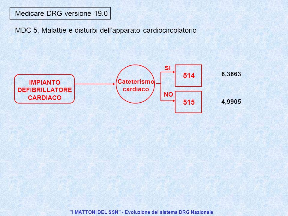 I MATTONI DEL SSN - Evoluzione del sistema DRG Nazionale 515 SI NO 514 Cateterismo cardiaco IMPIANTO DEFIBRILLATORE CARDIACO Medicare DRG versione 19.0 6,3663 4,9905 MDC 5, Malattie e disturbi dellapparato cardiocircolatorio
