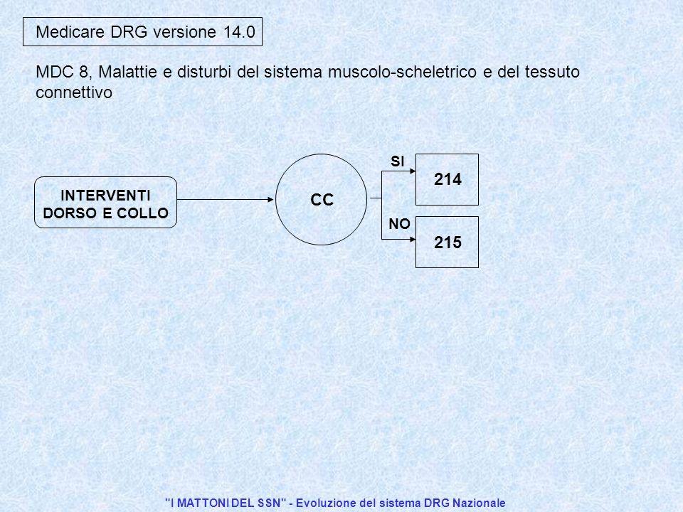 I MATTONI DEL SSN - Evoluzione del sistema DRG Nazionale 215 SI NO 214 CC INTERVENTI DORSO E COLLO Medicare DRG versione 14.0 MDC 8, Malattie e disturbi del sistema muscolo-scheletrico e del tessuto connettivo