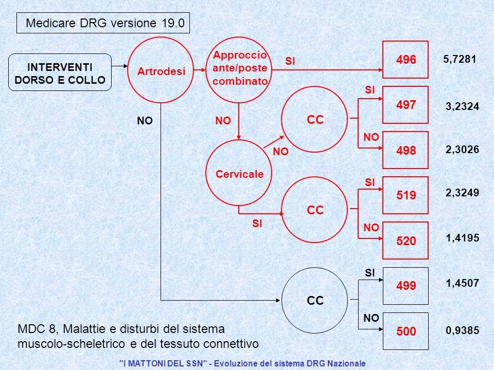 I MATTONI DEL SSN - Evoluzione del sistema DRG Nazionale Artrodesi INTERVENTI DORSO E COLLO Medicare DRG versione 19.0 500 SI NO 499 CC 520 SI NO 519 CC 498 SI NO 497 CC Approccio ante/poste combinato Cervicale 496 SI NO 5,7281 3,2324 2,3026 2,3249 1,4195 1,4507 0,9385 MDC 8, Malattie e disturbi del sistema muscolo-scheletrico e del tessuto connettivo