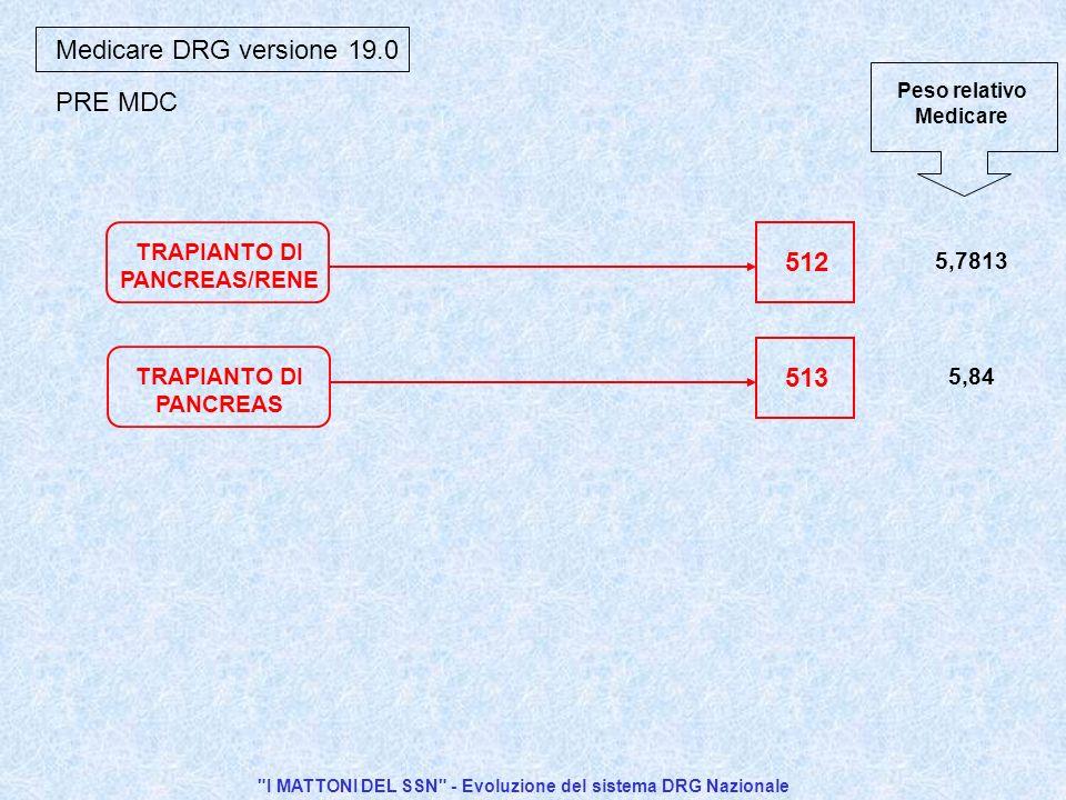 I MATTONI DEL SSN - Evoluzione del sistema DRG Nazionale Medicare DRG versione 19.0 TRAPIANTO DI PANCREAS/RENE TRAPIANTO DI PANCREAS 512 513 5,7813 5,84 PRE MDC Peso relativo Medicare