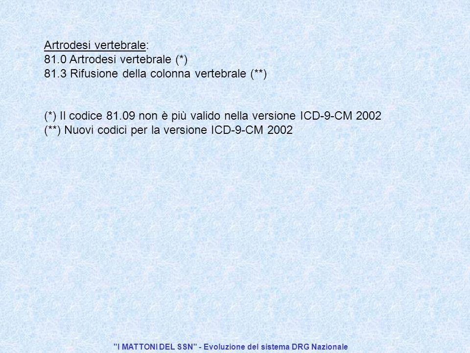 I MATTONI DEL SSN - Evoluzione del sistema DRG Nazionale Artrodesi vertebrale: 81.0 Artrodesi vertebrale (*) 81.3 Rifusione della colonna vertebrale (**) (*) Il codice 81.09 non è più valido nella versione ICD-9-CM 2002 (**) Nuovi codici per la versione ICD-9-CM 2002