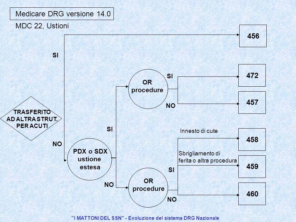I MATTONI DEL SSN - Evoluzione del sistema DRG Nazionale Medicare DRG versione 14.0 460 459 458 457 472 PDX o SDX ustione estesa 456 SI NO TRASFERITO AD ALTRA STRUT.