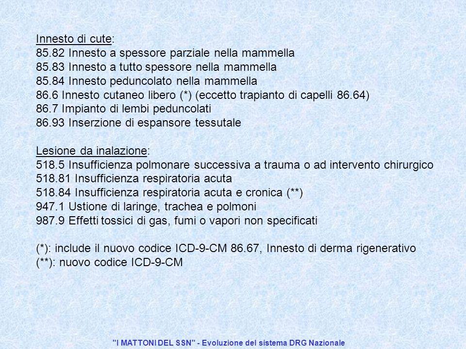 I MATTONI DEL SSN - Evoluzione del sistema DRG Nazionale Innesto di cute: 85.82 Innesto a spessore parziale nella mammella 85.83 Innesto a tutto spessore nella mammella 85.84 Innesto peduncolato nella mammella 86.6 Innesto cutaneo libero (*) (eccetto trapianto di capelli 86.64) 86.7 Impianto di lembi peduncolati 86.93 Inserzione di espansore tessutale Lesione da inalazione: 518.5 Insufficienza polmonare successiva a trauma o ad intervento chirurgico 518.81 Insufficienza respiratoria acuta 518.84 Insufficienza respiratoria acuta e cronica (**) 947.1 Ustione di laringe, trachea e polmoni 987.9 Effetti tossici di gas, fumi o vapori non specificati (*): include il nuovo codice ICD-9-CM 86.67, Innesto di derma rigenerativo (**): nuovo codice ICD-9-CM