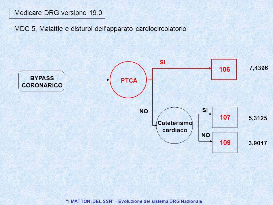 I MATTONI DEL SSN - Evoluzione del sistema DRG Nazionale SI NO 106 PTCA BYPASS CORONARICO Medicare DRG versione 19.0 109 SI NO 107 Cateterismo cardiaco 7,4396 5,3125 3,9017 MDC 5, Malattie e disturbi dellapparato cardiocircolatorio