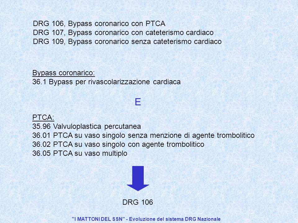 I MATTONI DEL SSN - Evoluzione del sistema DRG Nazionale Bypass coronarico: 36.1 Bypass per rivascolarizzazione cardiaca PTCA: 35.96 Valvuloplastica percutanea 36.01 PTCA su vaso singolo senza menzione di agente trombolitico 36.02 PTCA su vaso singolo con agente trombolitico 36.05 PTCA su vaso multiplo DRG 106 DRG 106, Bypass coronarico con PTCA DRG 107, Bypass coronarico con cateterismo cardiaco DRG 109, Bypass coronarico senza cateterismo cardiaco E