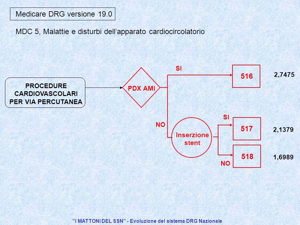 I MATTONI DEL SSN - Evoluzione del sistema DRG Nazionale PROCEDURE CARDIOVASCOLARI PER VIA PERCUTANEA Medicare DRG versione 19.0 SI 516 PDX AMI 518 Inserzione stent 2,7475 2,1379 1,6989 SI NO 517 MDC 5, Malattie e disturbi dellapparato cardiocircolatorio