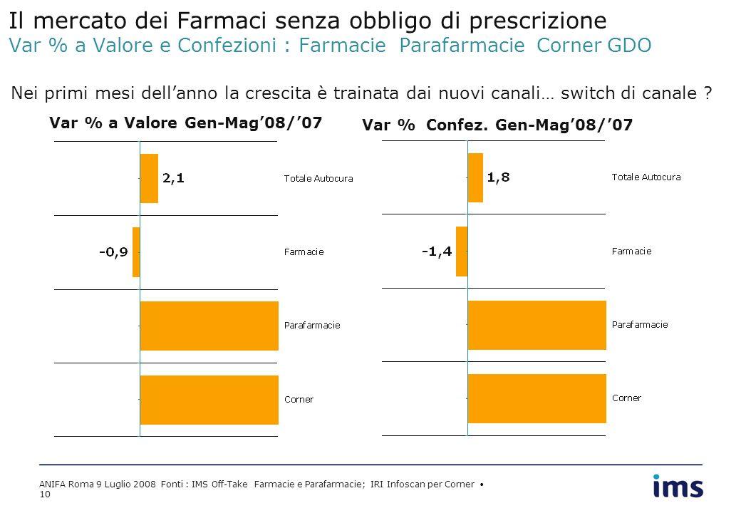 ANIFA Roma 9 Luglio 2008 Fonti : IMS Off-Take Farmacie e Parafarmacie; IRI Infoscan per Corner 10 Il mercato dei Farmaci senza obbligo di prescrizione Var % a Valore e Confezioni : Farmacie Parafarmacie Corner GDO Var % a Valore Gen-Mag08/07 Var % Confez.