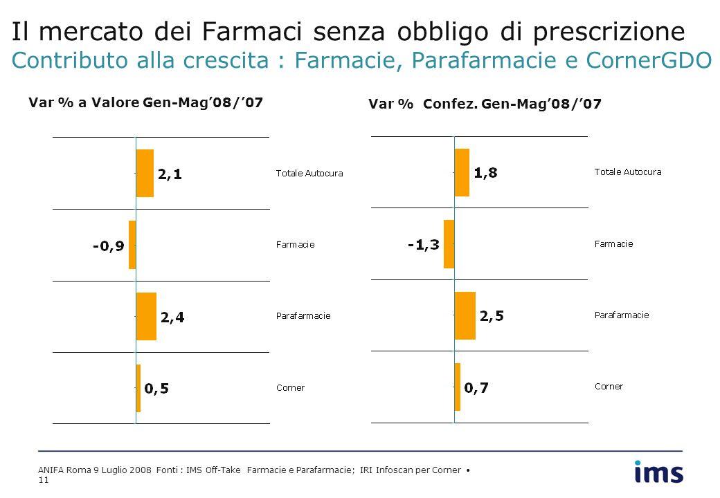 ANIFA Roma 9 Luglio 2008 Fonti : IMS Off-Take Farmacie e Parafarmacie; IRI Infoscan per Corner 11 Il mercato dei Farmaci senza obbligo di prescrizione Contributo alla crescita : Farmacie, Parafarmacie e CornerGDO Var % a Valore Gen-Mag08/07 Var % Confez.
