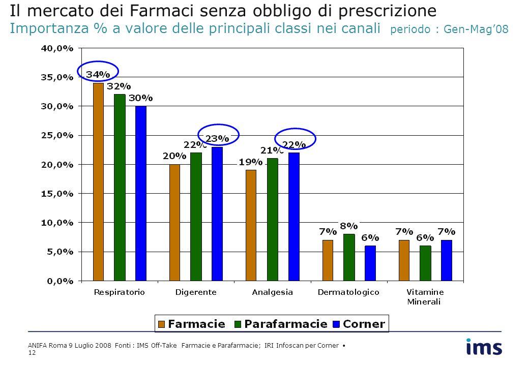 ANIFA Roma 9 Luglio 2008 Fonti : IMS Off-Take Farmacie e Parafarmacie; IRI Infoscan per Corner 12 Il mercato dei Farmaci senza obbligo di prescrizione Importanza % a valore delle principali classi nei canali periodo : Gen-Mag08