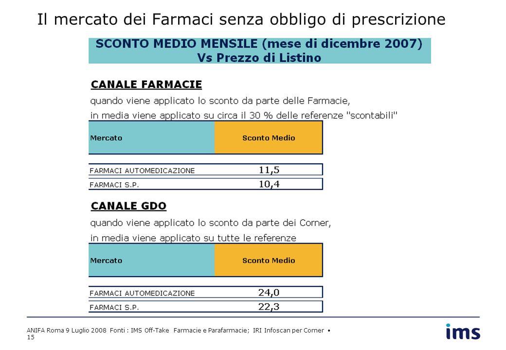 ANIFA Roma 9 Luglio 2008 Fonti : IMS Off-Take Farmacie e Parafarmacie; IRI Infoscan per Corner 15 Il mercato dei Farmaci senza obbligo di prescrizione