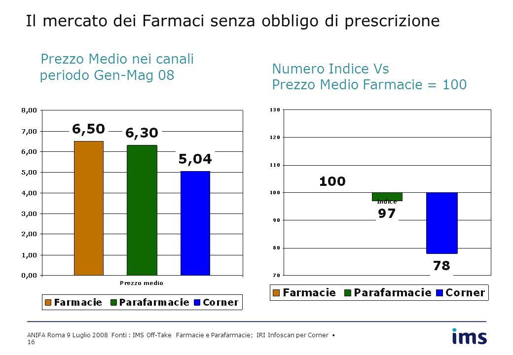 ANIFA Roma 9 Luglio 2008 Fonti : IMS Off-Take Farmacie e Parafarmacie; IRI Infoscan per Corner 16 Il mercato dei Farmaci senza obbligo di prescrizione Prezzo Medio nei canali periodo Gen-Mag 08 Numero Indice Vs Prezzo Medio Farmacie = 100