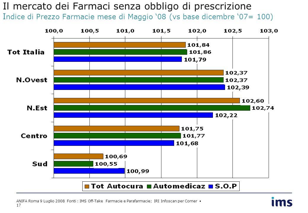 ANIFA Roma 9 Luglio 2008 Fonti : IMS Off-Take Farmacie e Parafarmacie; IRI Infoscan per Corner 17 Il mercato dei Farmaci senza obbligo di prescrizione I ndice di Prezzo Farmacie mese di Maggio 08 (vs base dicembre 07= 100)