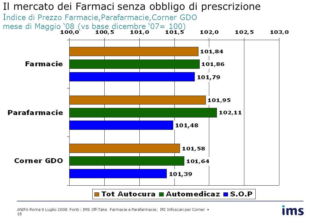 ANIFA Roma 9 Luglio 2008 Fonti : IMS Off-Take Farmacie e Parafarmacie; IRI Infoscan per Corner 18 Il mercato dei Farmaci senza obbligo di prescrizione I ndice di Prezzo Farmacie,Parafarmacie,Corner GDO mese di Maggio 08 (vs base dicembre 07= 100)