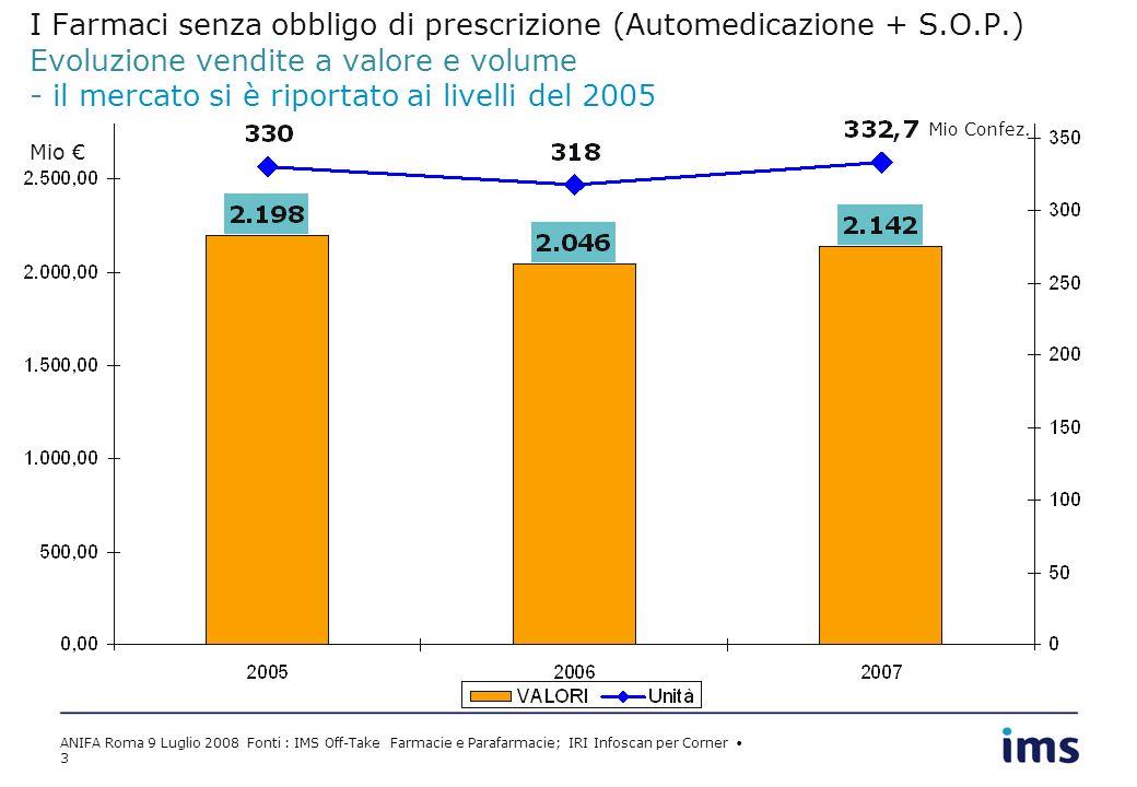 ANIFA Roma 9 Luglio 2008 Fonti : IMS Off-Take Farmacie e Parafarmacie; IRI Infoscan per Corner 3 I Farmaci senza obbligo di prescrizione (Automedicazione + S.O.P.) Evoluzione vendite a valore e volume - il mercato si è riportato ai livelli del 2005 Mio Mio Confez.
