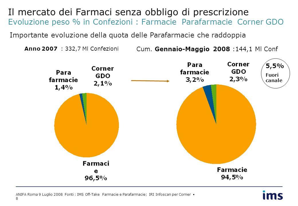 ANIFA Roma 9 Luglio 2008 Fonti : IMS Off-Take Farmacie e Parafarmacie; IRI Infoscan per Corner 8 Il mercato dei Farmaci senza obbligo di prescrizione Evoluzione peso % in Confezioni : Farmacie Parafarmacie Corner GDO Anno 2007 : 332,7 Ml Confezioni Cum.