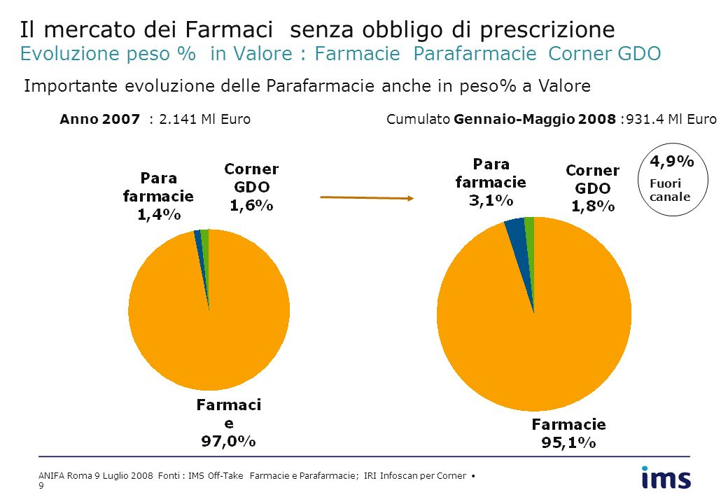ANIFA Roma 9 Luglio 2008 Fonti : IMS Off-Take Farmacie e Parafarmacie; IRI Infoscan per Corner 9 Il mercato dei Farmaci senza obbligo di prescrizione Evoluzione peso % in Valore : Farmacie Parafarmacie Corner GDO Anno 2007 : 2.141 Ml Euro Cumulato Gennaio-Maggio 2008 :931.4 Ml Euro Importante evoluzione delle Parafarmacie anche in peso% a Valore 4,9% Fuori canale