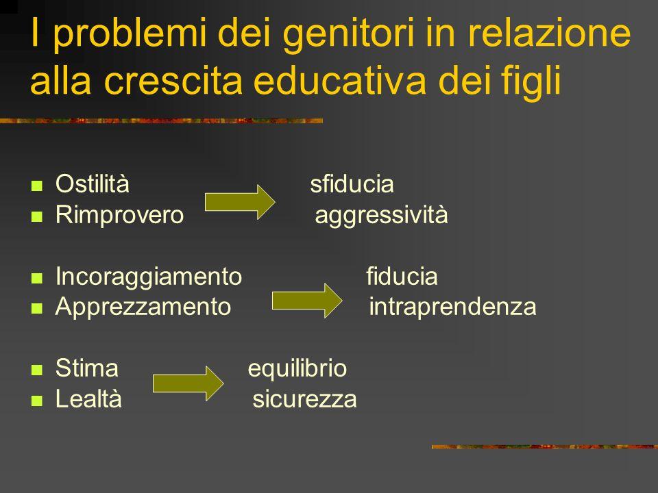 I problemi dei genitori in relazione alla crescita educativa dei figli Ostilità sfiducia Rimprovero aggressività Incoraggiamento fiducia Apprezzamento intraprendenza Stima equilibrio Lealtà sicurezza