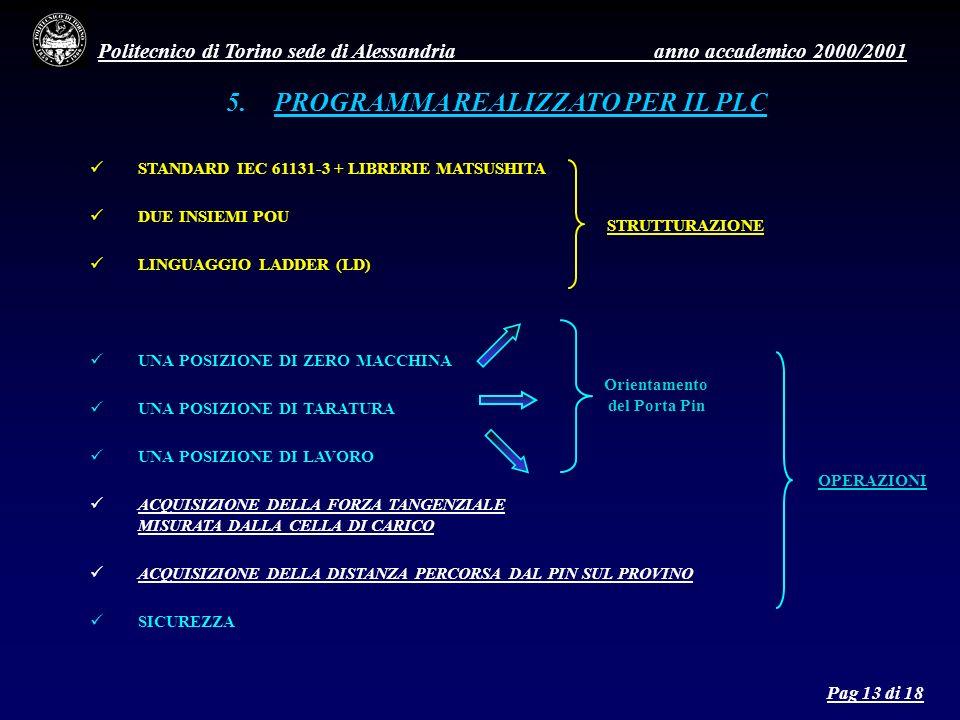 Politecnico di Torino sede di Alessandria anno accademico 2000/2001 fig.