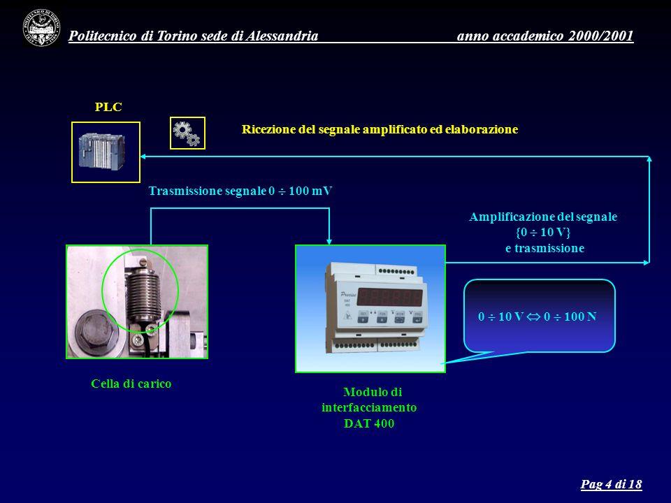 Politecnico di Torino sede di Alessandria anno accademico 2000/2001 Trasmissione segnale 0 100 mV Cella di carico Modulo di interfacciamento DAT 400 Ricezione del segnale amplificato ed elaborazione Amplificazione del segnale {0 10 V} e trasmissione PLC 0 10 V 0 100 N Pag 4 di 18