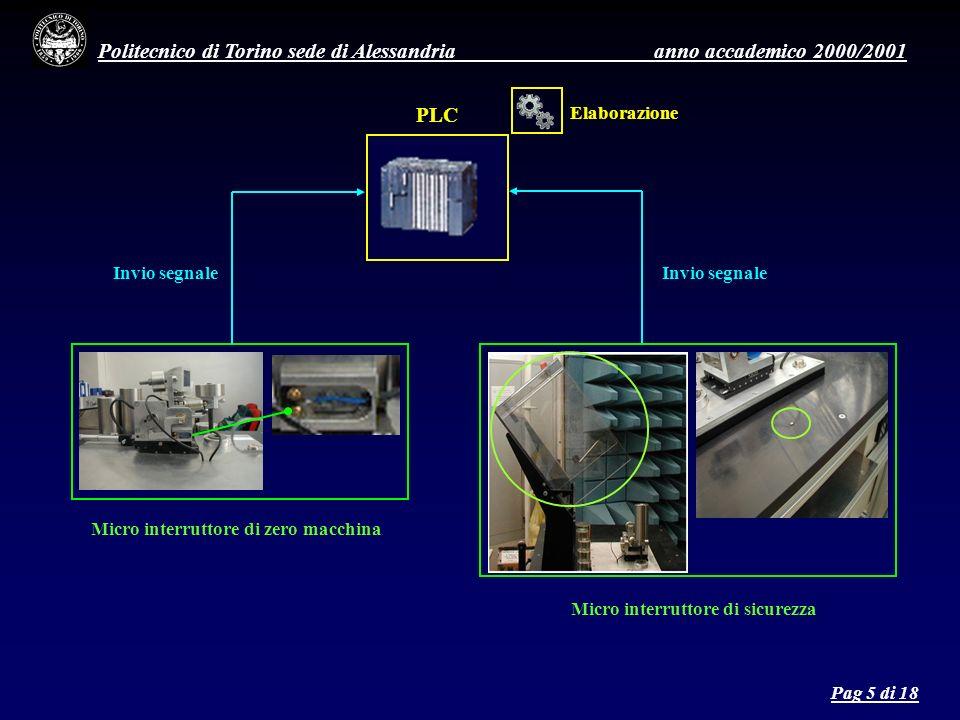 Politecnico di Torino sede di Alessandria anno accademico 2000/2001 Micro interruttore di zero macchina Micro interruttore di sicurezza PLC Invio segnale Elaborazione Pag 5 di 18