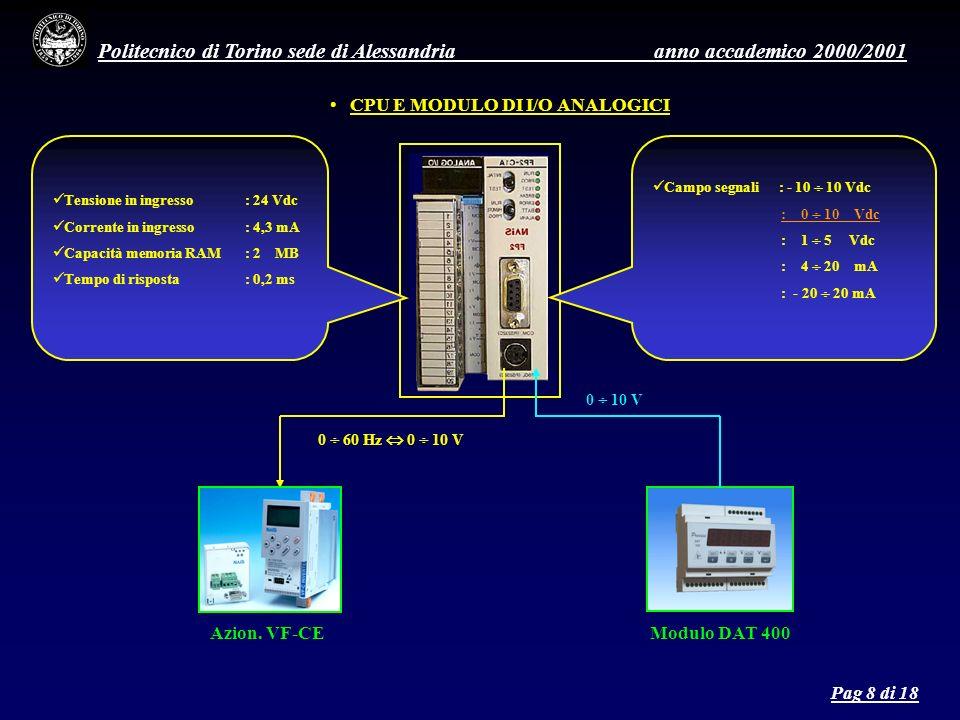 Politecnico di Torino sede di Alessandria anno accademico 2000/2001 CPU E MODULO DI I/O ANALOGICI Tensione in ingresso: 24 Vdc Corrente in ingresso: 4,3 mA Capacità memoria RAM: 2 MB Tempo di risposta : 0,2 ms Campo segnali : - 10 10 Vdc : 0 10 Vdc : 1 5 Vdc : 4 20 mA : - 20 20 mA Azion.