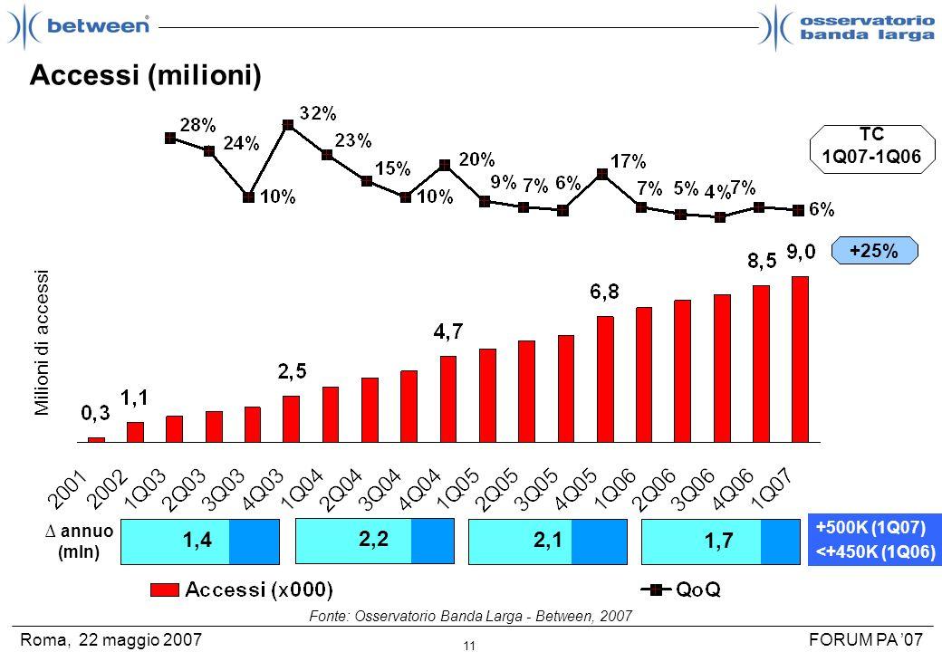 11 FORUM PA 07Roma, 22 maggio 2007 Milioni di accessi +25% TC 1Q07-1Q06 Accessi (milioni) 1,4 1,7 2,1 2,2 annuo (mln) +500K (1Q07) <+450K (1Q06) Fonte
