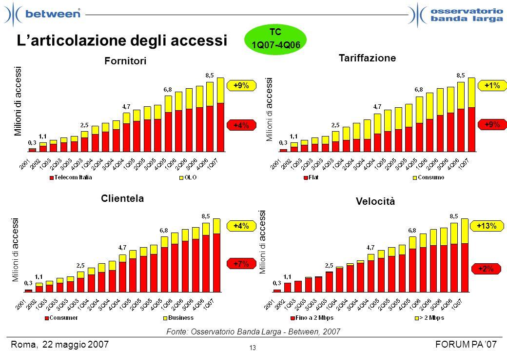 13 FORUM PA 07Roma, 22 maggio 2007 Larticolazione degli accessi Tariffazione Milioni di accessi +1% +9% Clientela Milioni di accessi +4% +7% Velocità