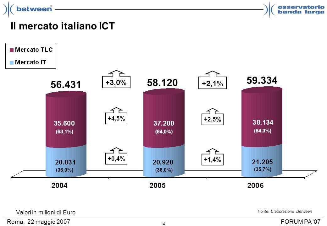 14 FORUM PA 07Roma, 22 maggio 2007 Il mercato italiano ICT Valori in milioni di Euro Fonte: Elaborazione Between +3,0% 56.431 58.120 +2,1% 59.334 +4,5