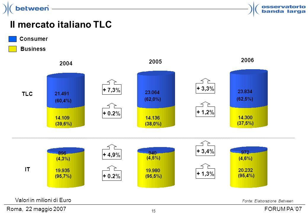 15 FORUM PA 07Roma, 22 maggio 2007 Il mercato italiano TLC Fonte: Elaborazione Between TLC IT Consumer Business 2004 2005 2006 + 7,3% + 0.2% + 4,9% +