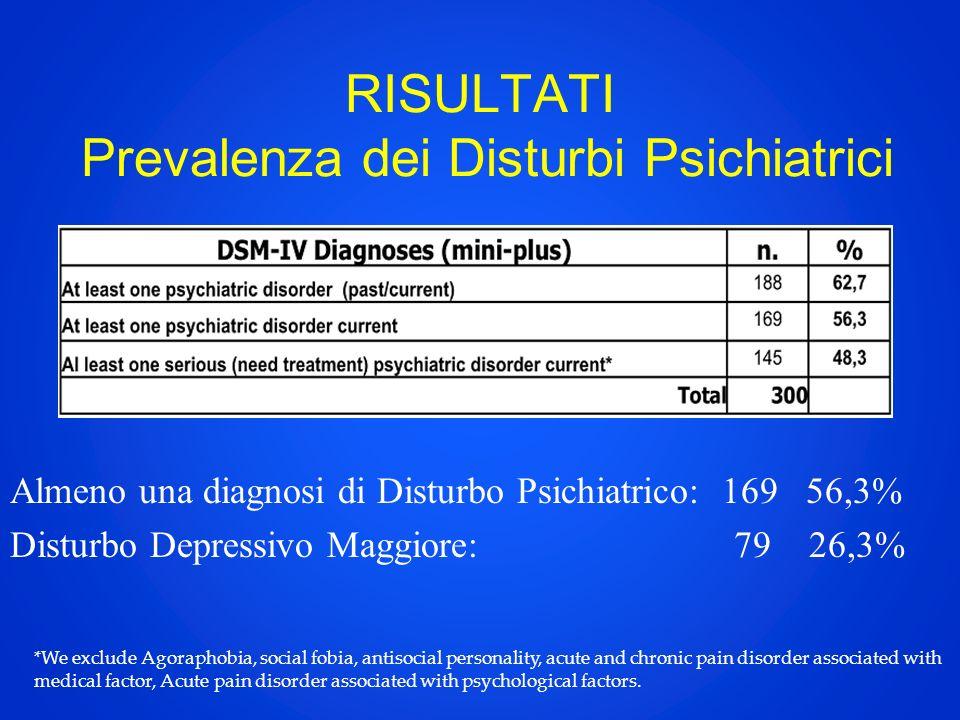 RISULTATI Prevalenza dei Disturbi Psichiatrici Almeno una diagnosi di Disturbo Psichiatrico: 169 56,3% Disturbo Depressivo Maggiore: 79 26,3% *We excl
