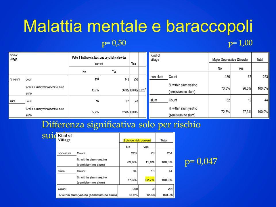 Malattia mentale e baraccopoli p= 0,047 p= 1,00p= 0,50 Differenza significativa solo per rischio suicidario