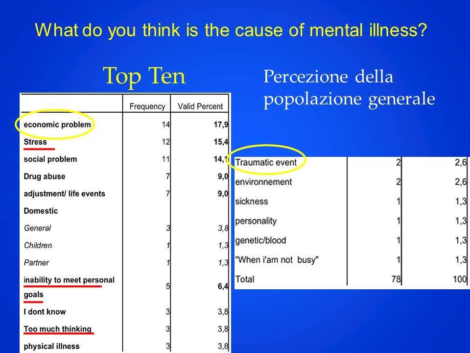 What do you think is the cause of mental illness? Top Ten Percezione della popolazione generale