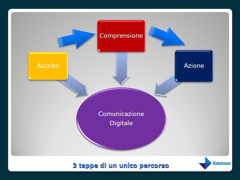 3 tappe di un unico percorso Comunicazione Digitale Ascolto Comprensione Azione