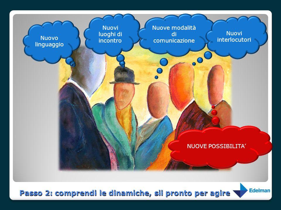 Passo 2: comprendi le dinamiche, sii pronto per agire Nuovo linguaggio Nuovi luoghi di incontro Nuove modalità di comunicazione Nuovi interlocutori NU
