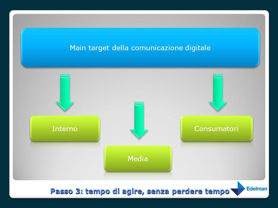Passo 3: tempo di agire, senza perdere tempo Main target della comunicazione digitale