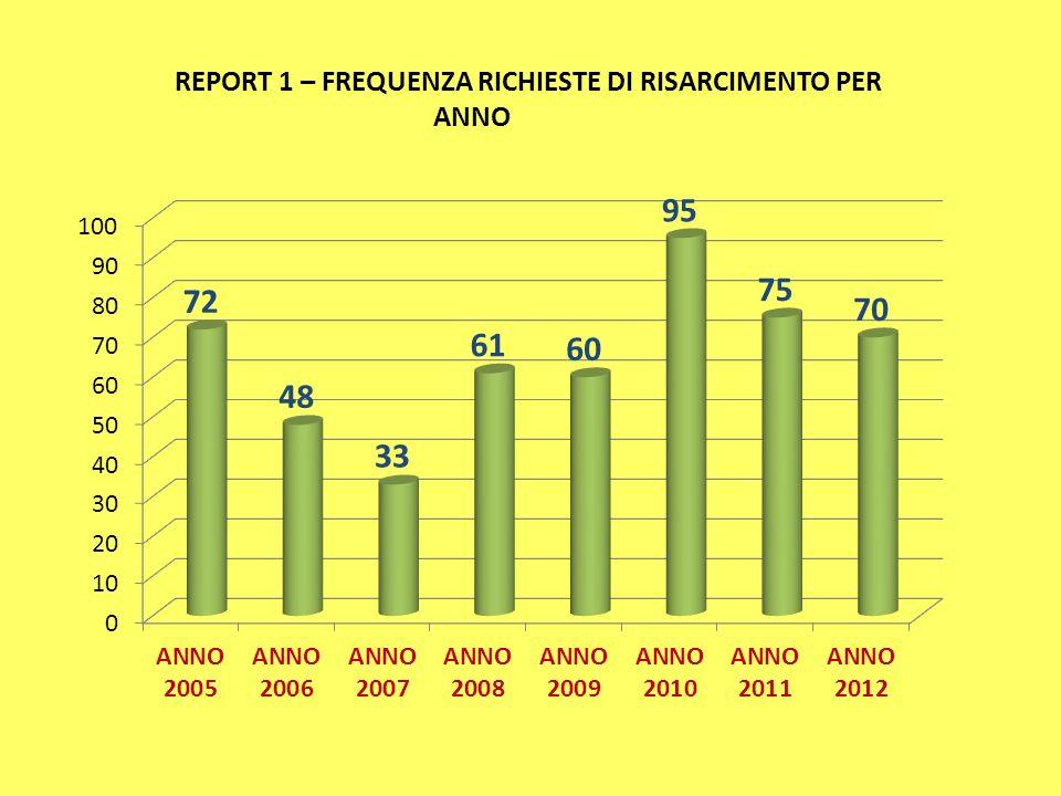REPORT 1 – FREQUENZA RICHIESTE DI RISARCIMENTO PER ANNO