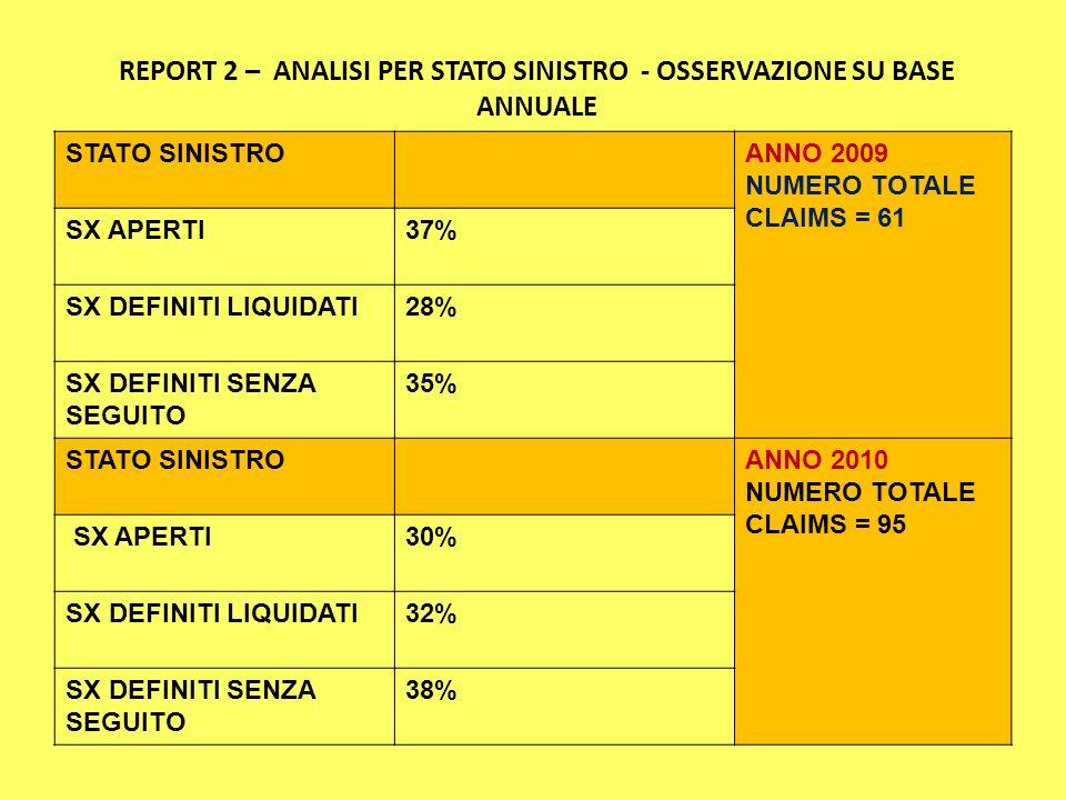 REPORT 2 – ANALISI PER STATO SINISTRO - OSSERVAZIONE SU BASE ANNUALE STATO SINISTROANNO 2009 NUMERO TOTALE CLAIMS = 61 SX APERTI37% SX DEFINITI LIQUIDATI28% SX DEFINITI SENZA SEGUITO 35% STATO SINISTROANNO 2010 NUMERO TOTALE CLAIMS = 95 SX APERTI30% SX DEFINITI LIQUIDATI32% SX DEFINITI SENZA SEGUITO 38%