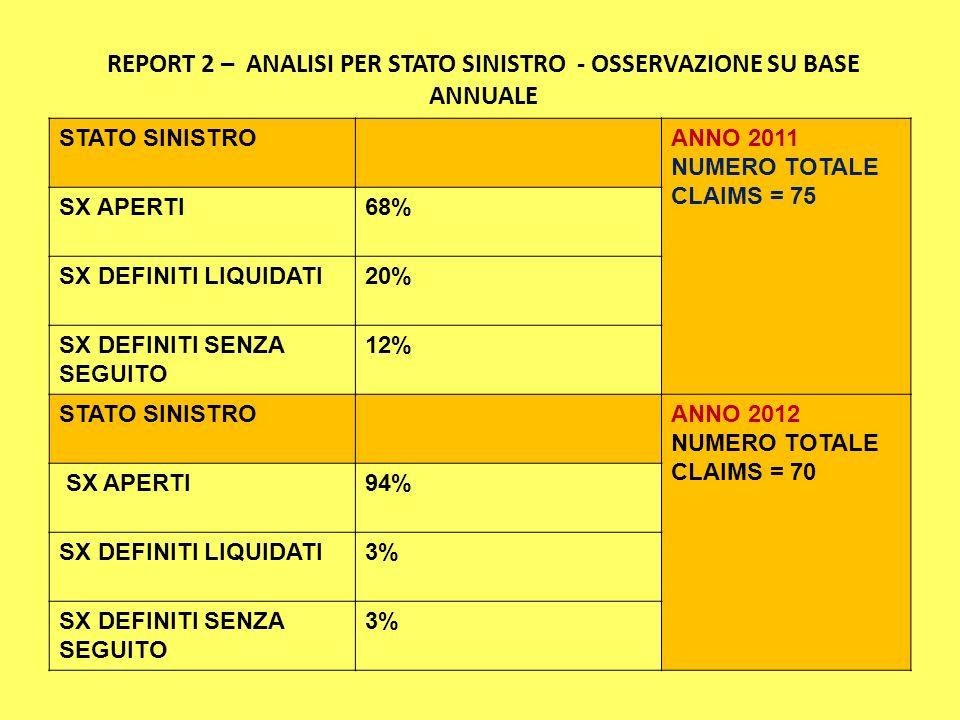 REPORT 2 – ANALISI PER STATO SINISTRO - OSSERVAZIONE SU BASE ANNUALE STATO SINISTROANNO 2011 NUMERO TOTALE CLAIMS = 75 SX APERTI68% SX DEFINITI LIQUIDATI20% SX DEFINITI SENZA SEGUITO 12% STATO SINISTROANNO 2012 NUMERO TOTALE CLAIMS = 70 SX APERTI94% SX DEFINITI LIQUIDATI3% SX DEFINITI SENZA SEGUITO 3%