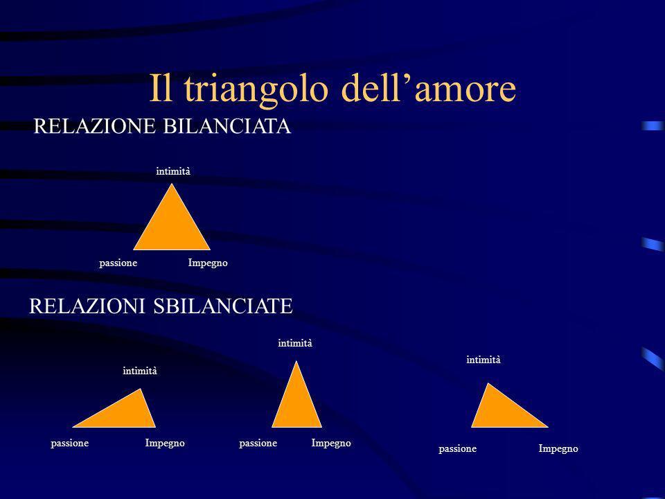 Il triangolo dellamore RELAZIONE BILANCIATA RELAZIONI SBILANCIATE intimità passione Impegno